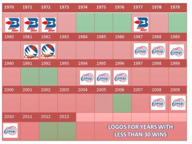 clipper by year